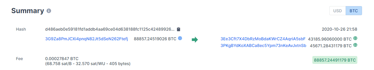 88,857 Bitcoins moved