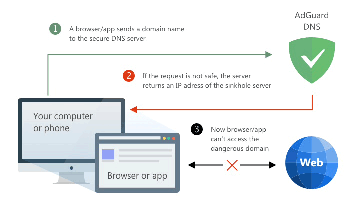 AdGuard Announced Its Own Privacy-Oriented DNS Service | Eyerys
