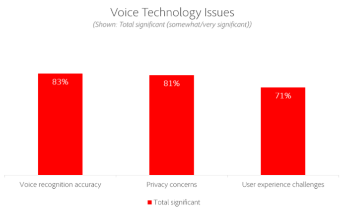 Adobe Voice Technology Study, July 2019