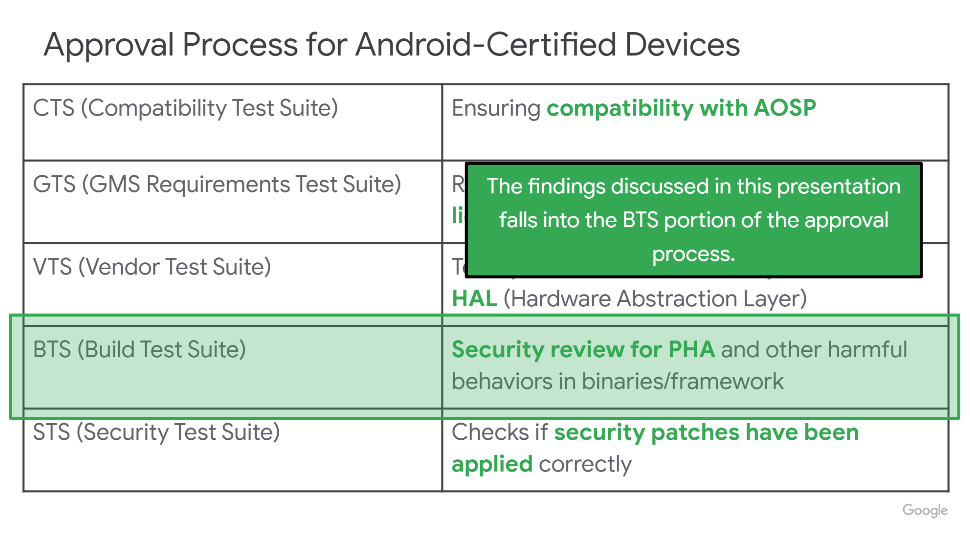 Android Approval Process