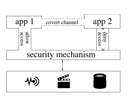 Android - covert channel