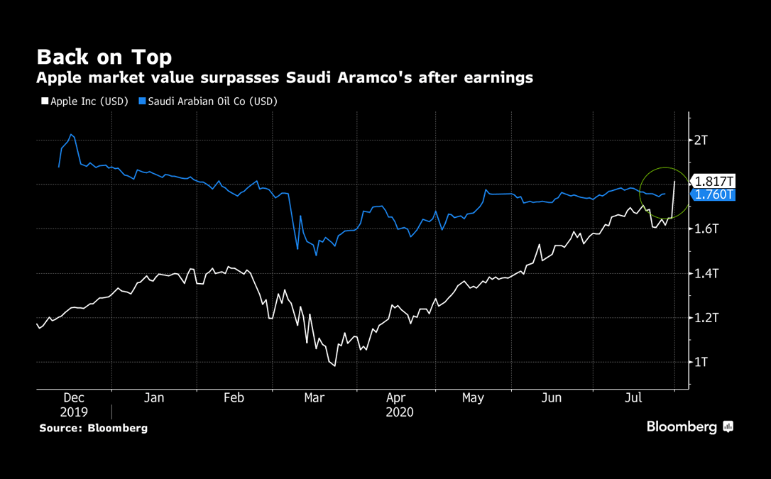 Bloomberg - Apple surpasses Aramco