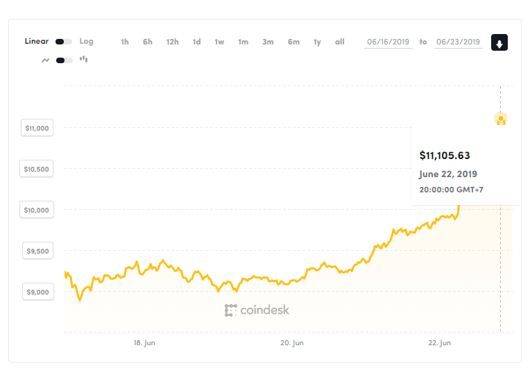 Bitcoin Reaches $10,000: The First Time In A Year | Page 10