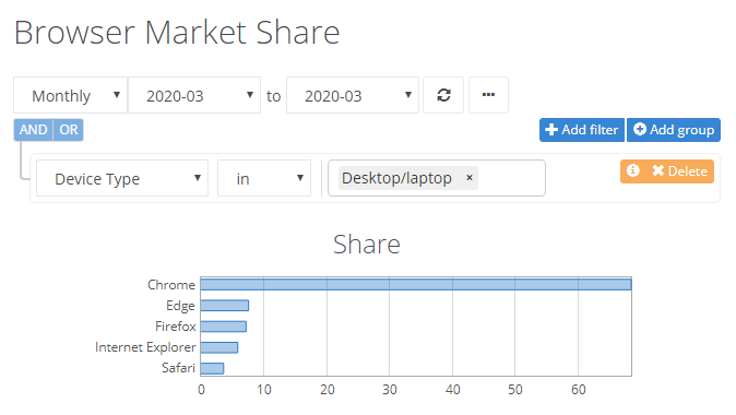 NetMarketShare - Browser market share, March 2020