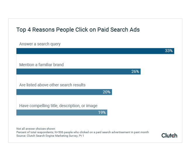 Clutch - reasons why people click on paid ads