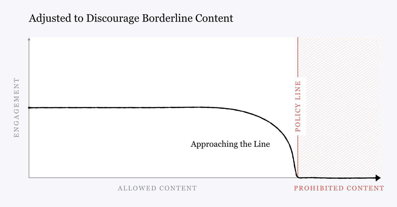 Facebook - Adjusted to Discourage Borderline Content
