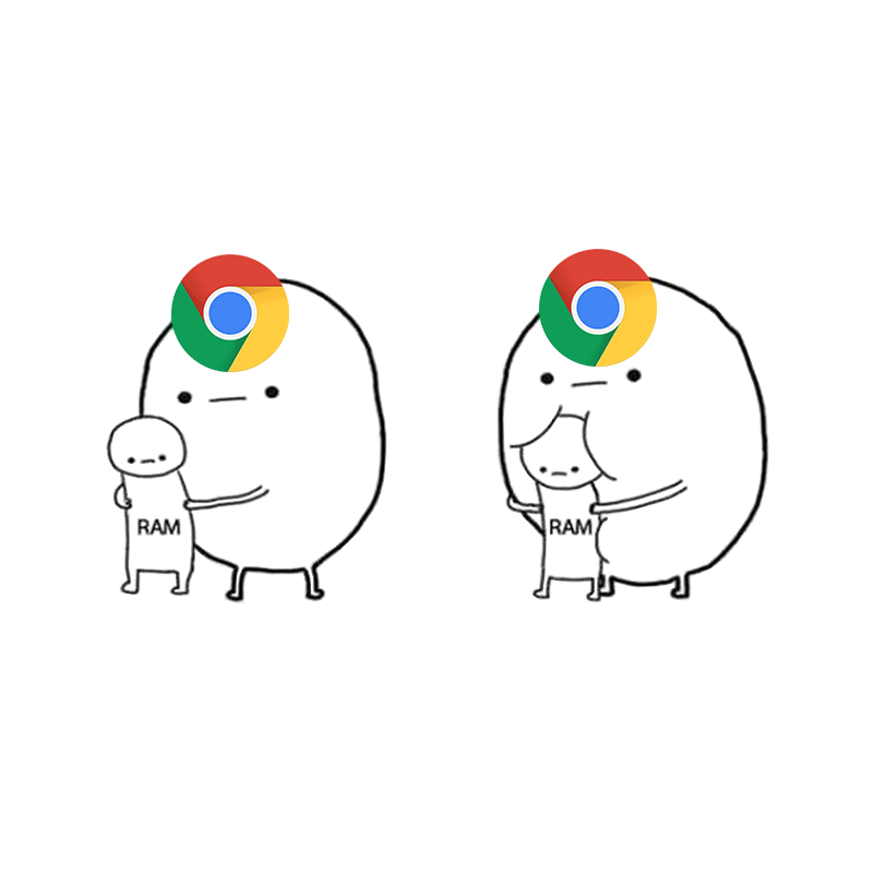 Google Chrome RAM hog