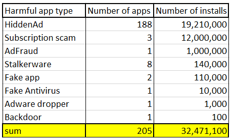 In July 2019 Alone, Google Play Had 205 Malicious Apps With