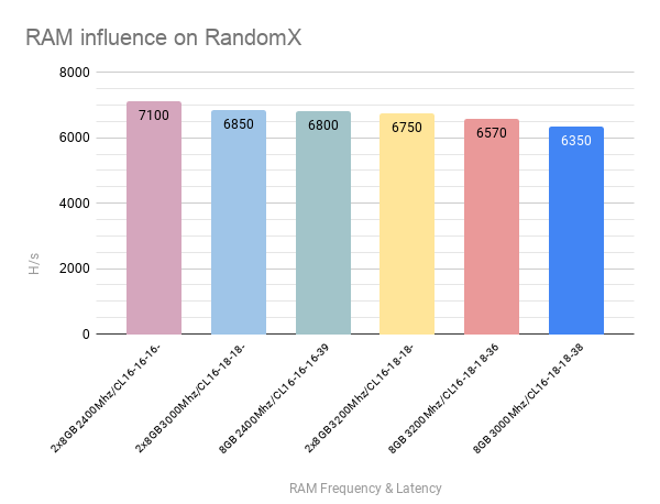 RandomX mining is dependent on RAM frequency and latency