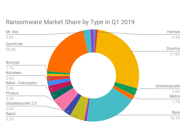 The Rising Ransomware Payments In Q1 2019 Caused By Ryuk